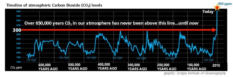 Timeline of atmospheric Carbon Dioxide (CO2) levels - below 300 parts per million for 600,000 years until now, it's 400 ppm